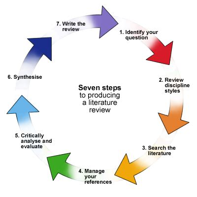 How to Write an Abstract for Research paper - Gudwriter